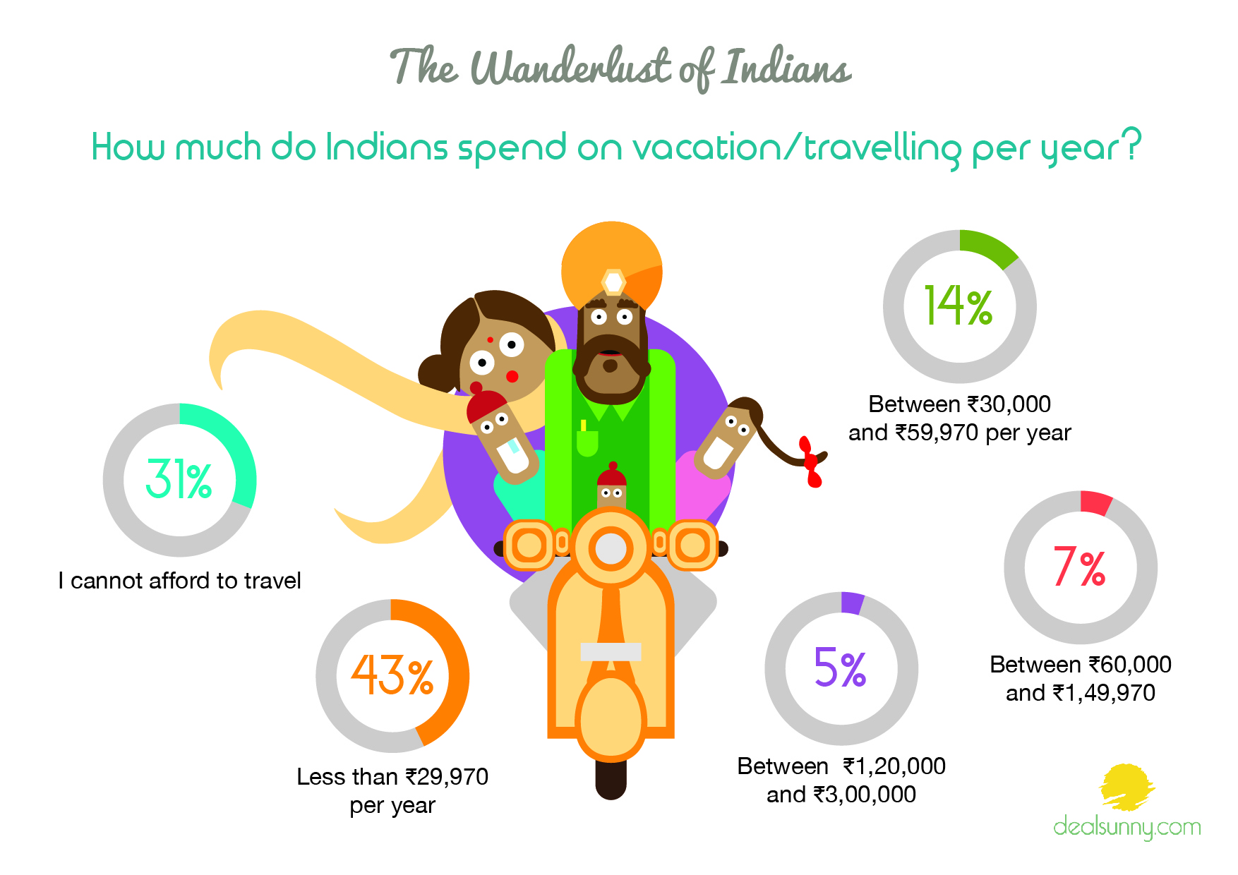 5f2e0582 Spending Behaviour in India – What do Indians spend their money on?